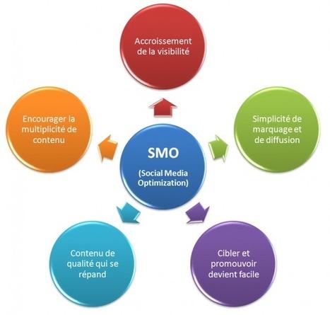 SMO : techniques de référencement avec les réseaux sociaux | L'agence web Rennes pour comprendre Internet | Quand la communication passe au web | Scoop.it