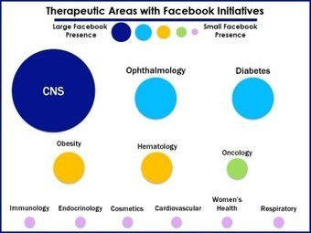 Surveying the therapeutic areas pharma participates in on facebook, YouTube and Pinterest | ComunicaFarma | Scoop.it