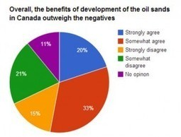 Here's what Canadians think of the oil sands | Oil Sands | Scoop.it