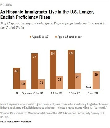 English Proficiency on the Rise Among Latinos | Latin American Studies | Scoop.it