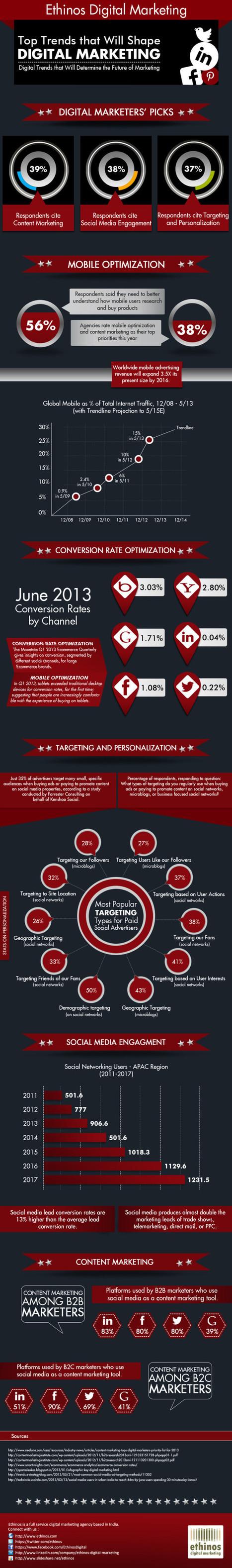 Infographic: Top Trends That Will Shape Digital Marketing - Marketing Technology Blog   #TheMarketingTechAlert   Statistics   Scoop.it