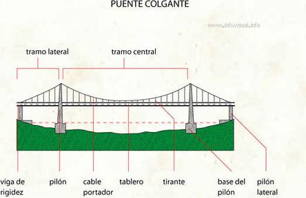 Puente colgante | ies5_Puentes | Scoop.it