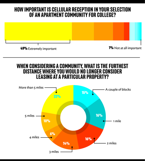 Survey Says: The Top Student Housing Common-Areas and Amenities   Student Housing   Scoop.it