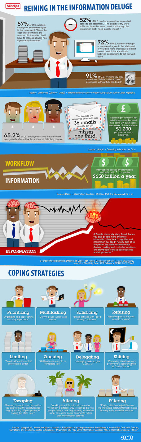 Infographic: Reining in the information deluge | information analyst | Scoop.it