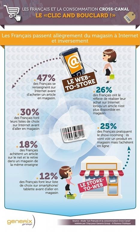 Conseil de la semaine : Adaptez-vous aux logiques d'achat cross-canal ! | Séminaires e-Commerce | eTailing | Scoop.it