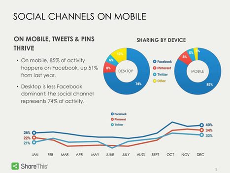 Facebook concentre 80% des partages sur les réseaux sociaux, au dernier trimestre 2014 ! | We need new stories | Scoop.it