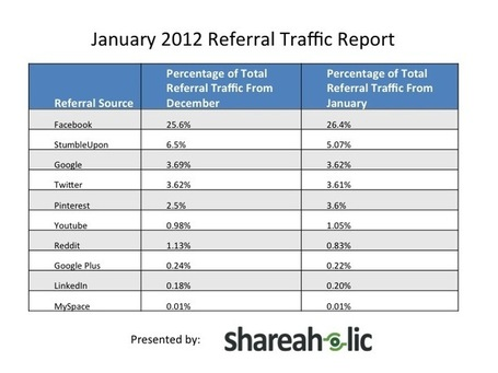 Pinterest Referral Traffic Statistics | Shareaholic | Media Management | Scoop.it