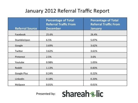 Amazing Pinterest Referral Stats | Shareaholic | Great Ideas for Non-Profits | Scoop.it