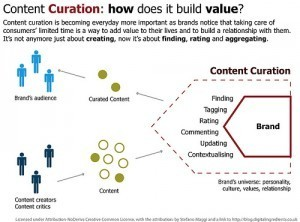 Content Curation – Growing Up and Coming of Age | Curating | Scoop.it