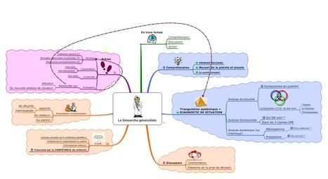 La démarche heuristique - Formations Louis LÉVY | Apprendre à apprendre | Scoop.it