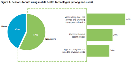 Survey: 43 percent of doctors use mobiles for clinical purposes | mobihealthnews | Pharma Market, Health & New | Scoop.it