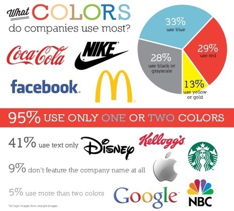 What Does Your Logo Say About Your Brand? [INFOGRAPHIC] | Logo Design Inspiration | Scoop.it