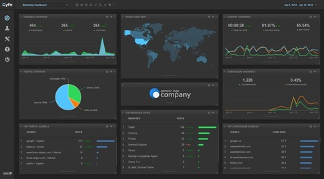 5 Actionable Metrics To Track On Your Marketing Dashboard   Social Media, SEO, Mobile, Digital Marketing   Scoop.it