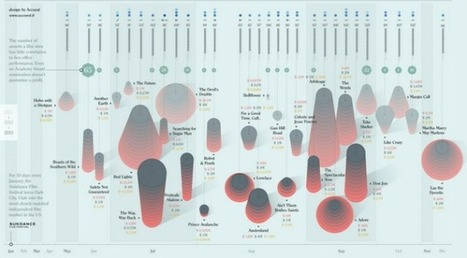 Infographic of Sundance Sales from 2011 to 2013 | Filmmaker Magazine | Digital Cinema - Transmedia | Scoop.it