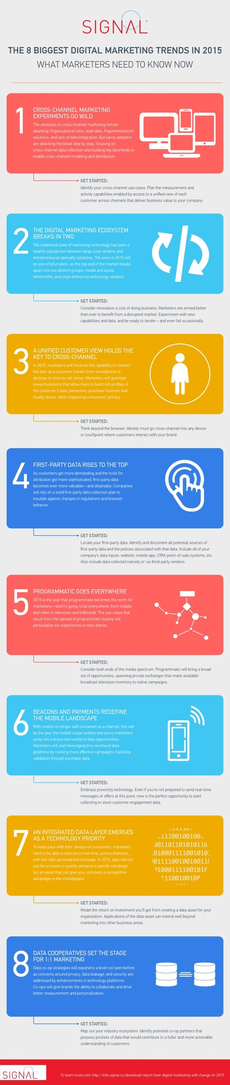 8 Advanced Trends In Social And Digital Marketing (Infographic) | digital marketing strategy | Scoop.it