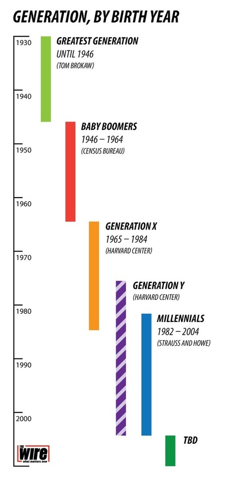 Here Is When Each Generation Begins and Ends, According to Facts   Workplace Strategy   Scoop.it