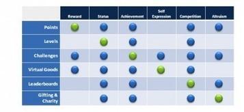 Entreprise 2.0 : stratégie de gamification, motiver les clients et les collaborateurs | Pratiques RH innovantes | Scoop.it
