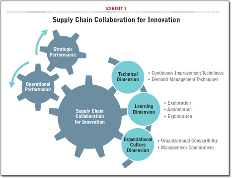 Do You Have the Right Supply Chain Partners in Innovation? - Supply Chain 24/7 | Leadership | Scoop.it