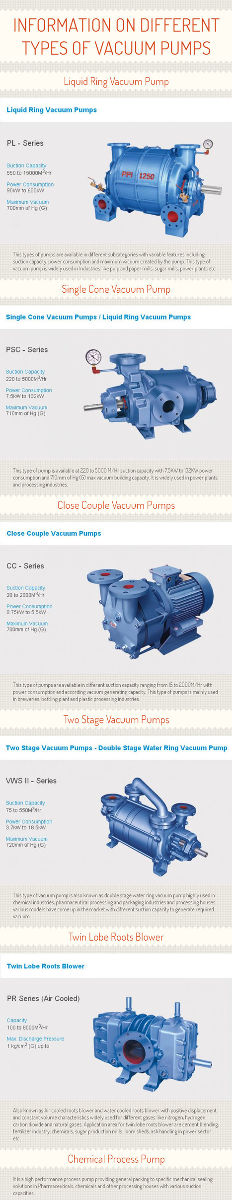 Information on Different Types of Vacuum Pumps [INFOGRAPH] | PPI Pumps Pvt. Ltd. | Scoop.it
