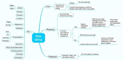 How to make a mind map - WikIT | SoHo  Library | Scoop.it