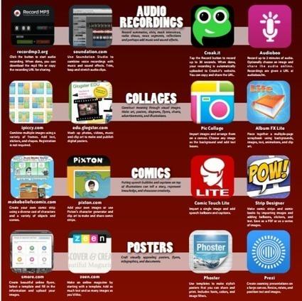 Aplicaciones web para realizar pósters, cómics, collages y audio | startcrea. Recursos para el aula de Plástica | Scoop.it