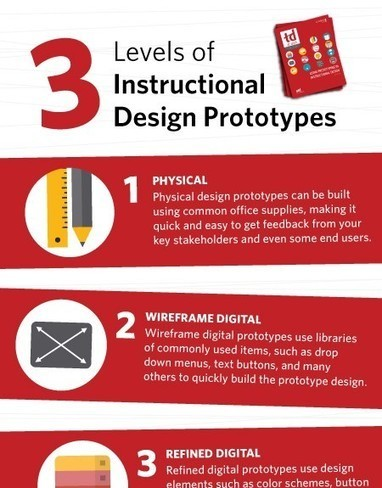 eLearning Infographics - The No.1 Source for the Best Education Infographics | IT and learning | Scoop.it