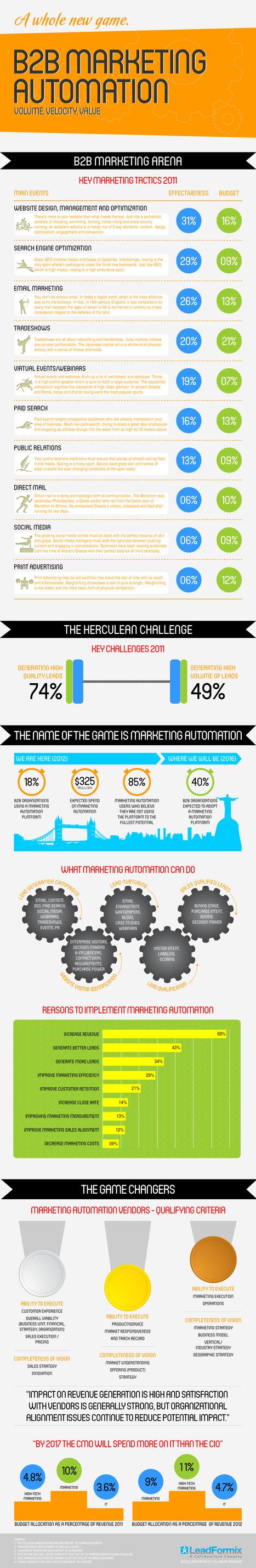 B2B Marketing Automation [INFOGRAPHIC] | B2B Marketing Automation Infographics | Scoop.it