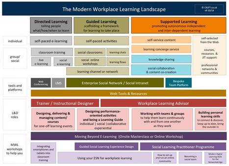 The Modern Workplace Learning Landscape: it's more than telling people what to learn | APRENDIZAJE | Scoop.it