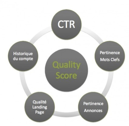 [Google Adwords] Comment tirer parti du Quality Score pour gagner des positions ? | Pellerin Formation | SEM | Scoop.it