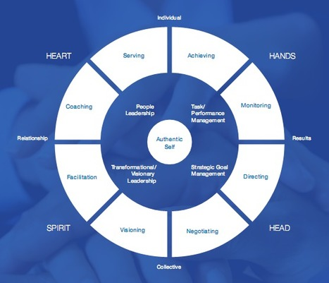 Integral Leadership & Management Framework | Complex systems and projects | Scoop.it