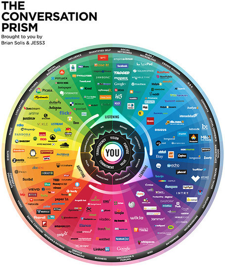 Infographic: The Conversation Prism v4 | Digital Buzz Blog | High Impact Marketing | Scoop.it