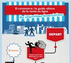 Marketing internet : Une infographie sur le e-commerce | e-commerce tips | Scoop.it