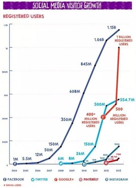 Combien d'utilisateurs, en 2013, pour Facebook, Twitter, Google+, Pinterest, Instagram et quelques autres ? | Relations publiques online | Scoop.it