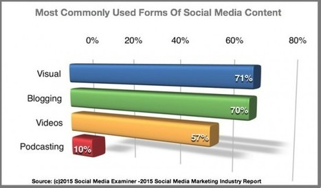 2015 Social Media Content Use [Research and Charts] - Heidi Cohen | Public Relations & Social Media Insight | Scoop.it