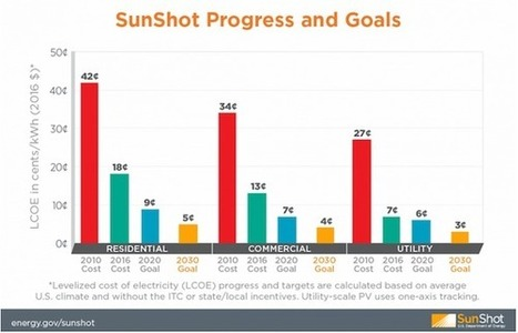 US DOE Aims To Cut Costs Of Solar To Just 2¢/kWh | Solar Energy | Scoop.it