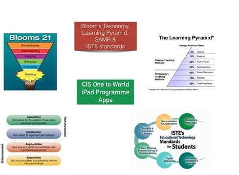 ICT For Educators: Creating a new Pedagogical Model for technology integration | EduTech & Elearning | Scoop.it