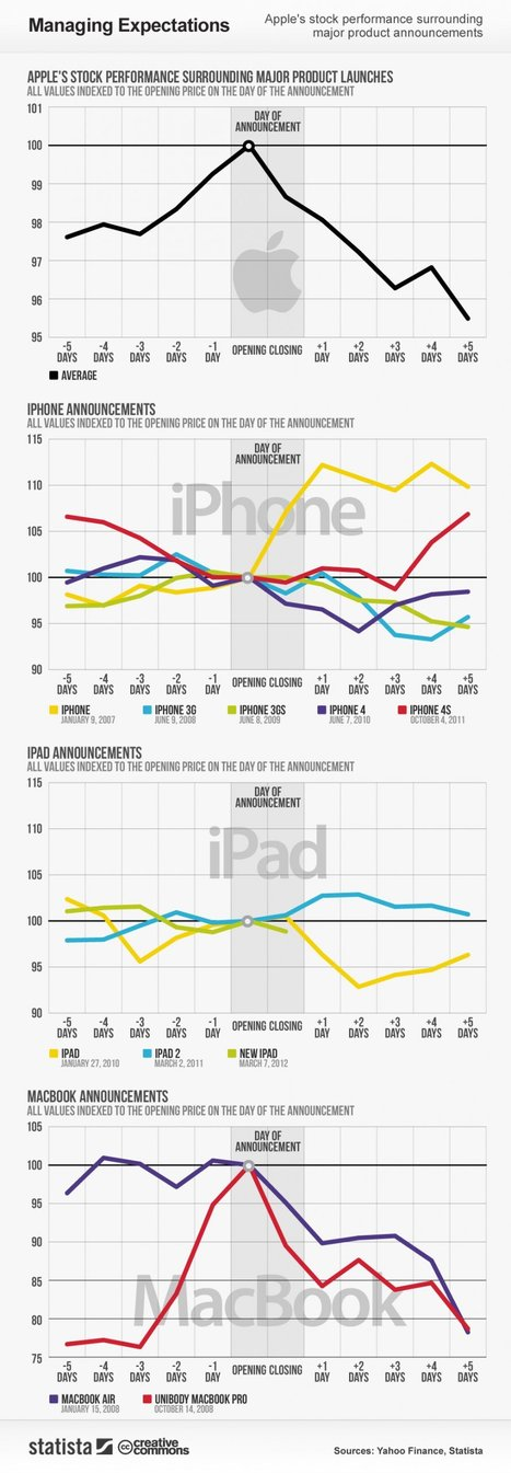 How Apple Gadgets Bang Impressive Sales on 1st Day of their Launch   All Infographics   Apple Store Company   Scoop.it