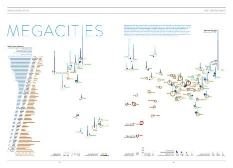 Megacities | Infographics | Scoop.it