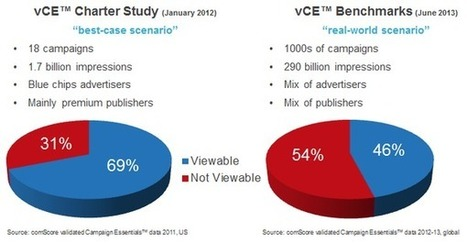 VIEWABILITY : Comscore Benchmarks Show Many Ads... | Programmatic Buying | Scoop.it