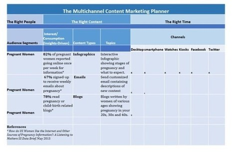 Data-Driven Content Strategy Meets Content Marketing [Essential Template] | MarketingHits | Scoop.it
