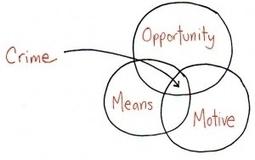 Good Marketing = The Perfect Crime, Jessica Hagy Forbes | Marketing, PR & Communications | Scoop.it