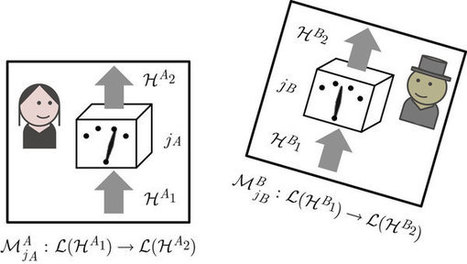 The strange world of quantum mechanics: Quantum correlations have no causal order | Amazing Science | Scoop.it