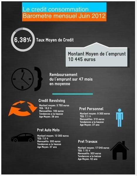 Infographie crédit consommation taux juin 2012 | comparer-mon-credit.fr | Guide du rachat de crédit | Scoop.it