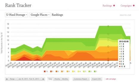 Whitespark Launches LOCAL Rank Tracker | Internet Marketing Magicians | Scoop.it
