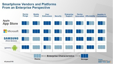 For enterprise, mobile devices about to become irrelevant | ZDNet | mobile enterprise | Scoop.it