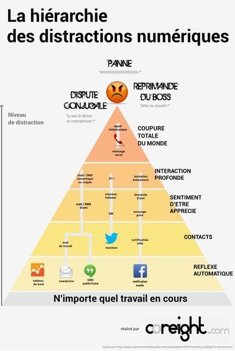 La hiérarchie des distractions numériques | Interest Digital Fr | Scoop.it