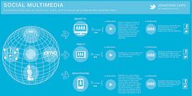 A Year's Worth of Information Design [INFOGRAPHICS] | diseño de información | Scoop.it