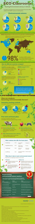 ECO classrooms: Teaching environmental literacy in schools [infographic] | Banco de Aulas | Scoop.it