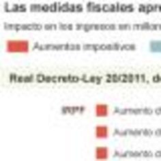 El primer año de Rajoy se salda con una subida fiscal cada 15 días | Partido Popular, una visión crítica | Scoop.it
