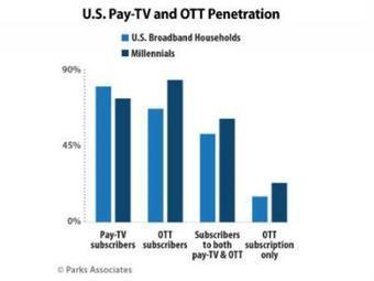 Study: 23% of Millennials Head OTT-Only Broadband Homes | Multichannel | screen seriality | Scoop.it